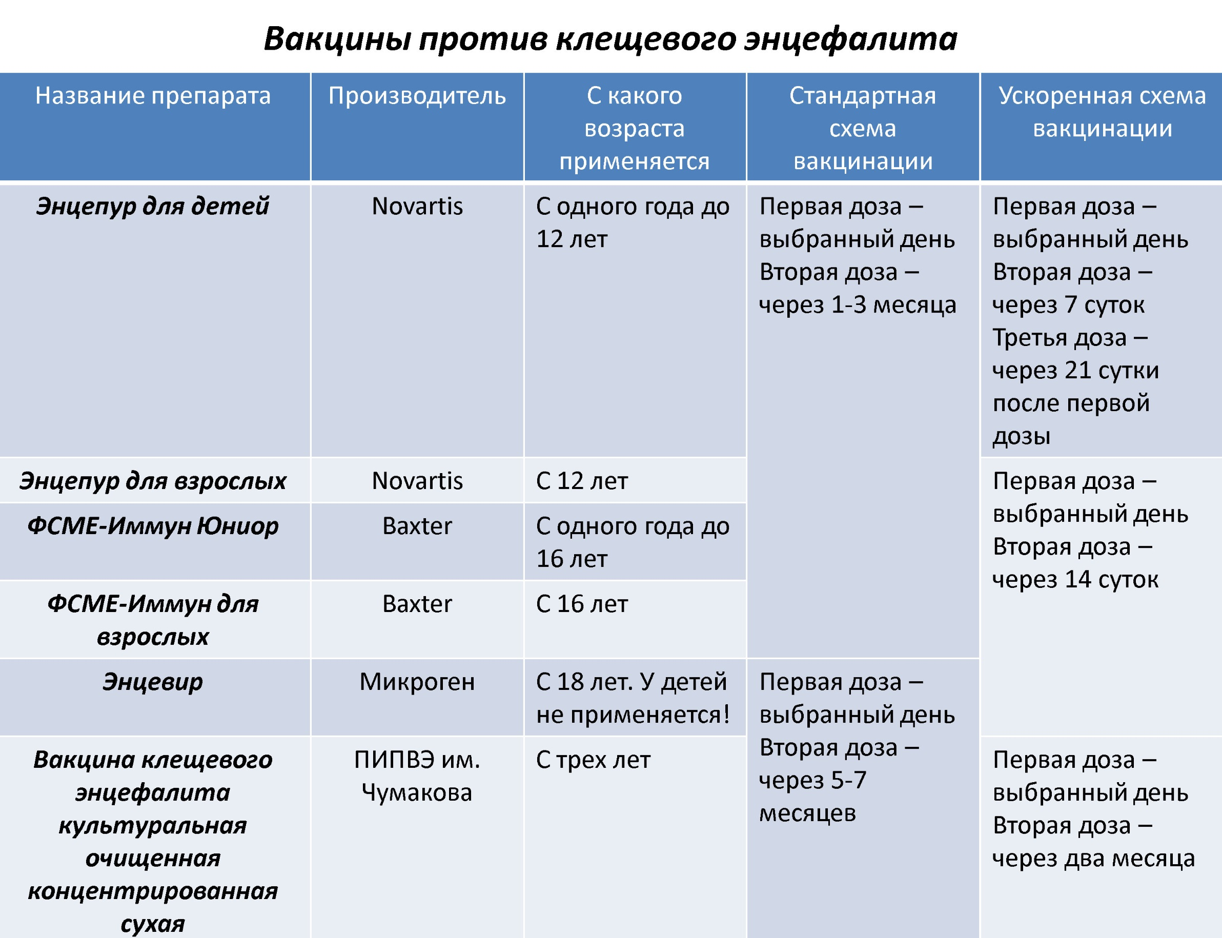 Прививка от клещевого энцефалита детям: схема вакцинации от энцефалитного клеща, с какого возраста прививают, побочные эффекты от вакцины, отзывы