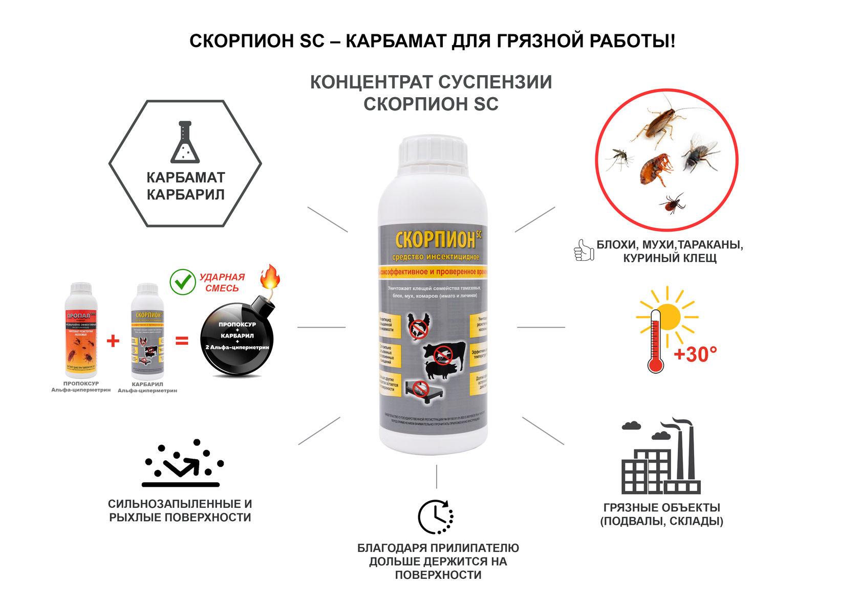 Циперметрин от клопов: инструкция по применению