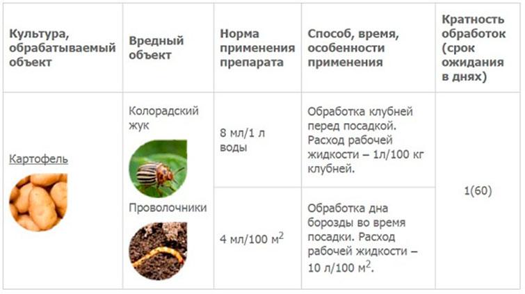 Инсектицид табу от колорадского жука