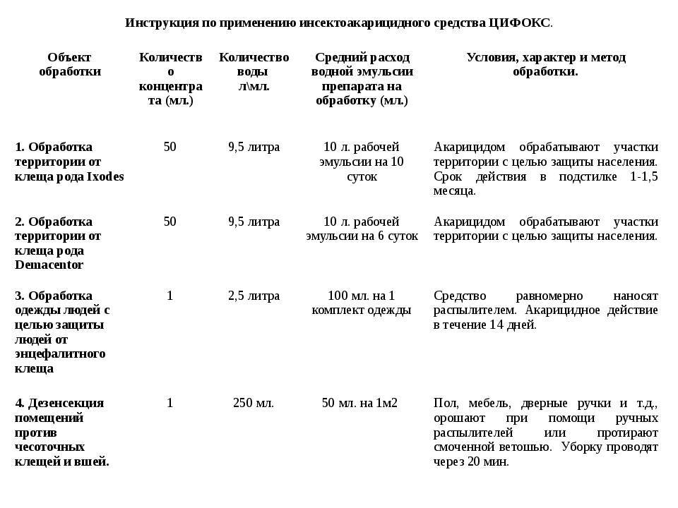 ❶ цифокс - препарат для борьбы с клещами, инструкция по применению от различных паразитов