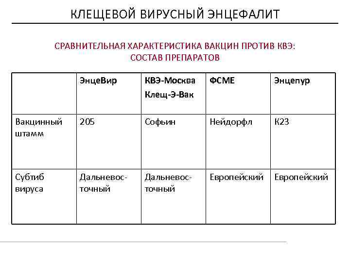 Вакцина от клещевого энцефалита: какая лучше, инструкция и отзывы - sammedic.ru
