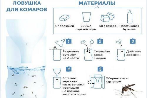 Отпугиватель комаров: как выбрать и сделать своими руками. как сделать отпугиватель комаров своими руками. защититься от комаров можно разными способами. но самый надежный - это отпугиватель комаров.информационный строительный сайт