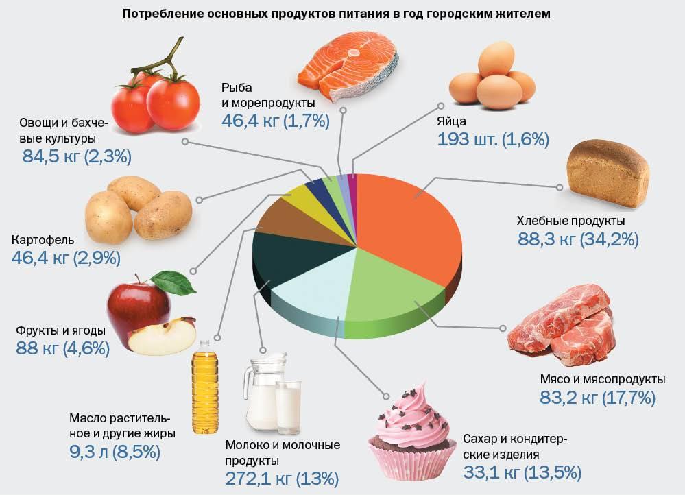 Чем кормить речного рака: продукты питания, необходимые для содержания в домашних условиях